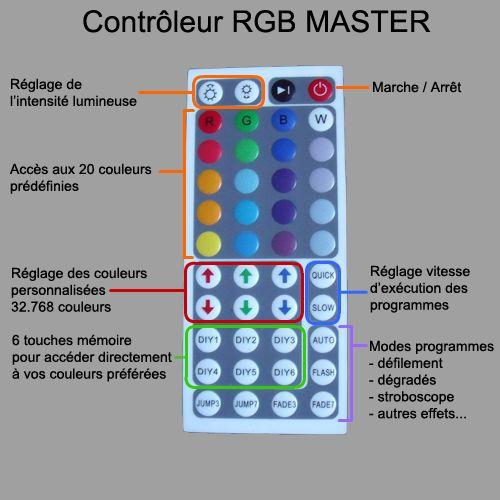 controleur rgb master
