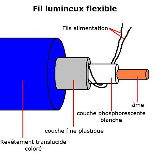 fil lumineux flexible 3 2 mm 10 m tres jaune contr leur sur deco led eclairage. Black Bedroom Furniture Sets. Home Design Ideas