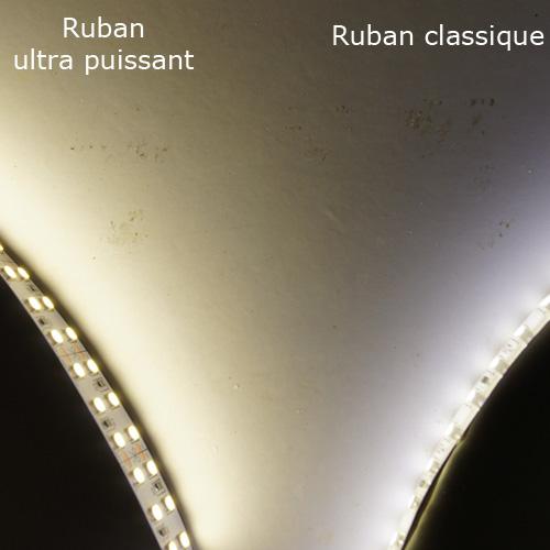 ruban led ultra puissant 4000 Lumens par metre pic3
