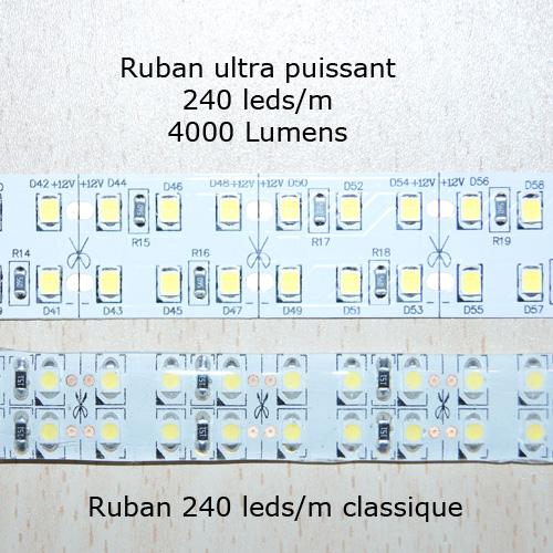 ruban led ultra puissant 4000 Lumens par metre pic4