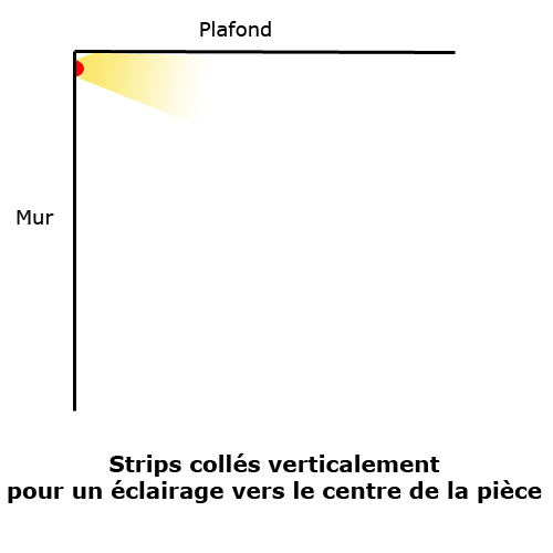 Ruban led collé verticalement